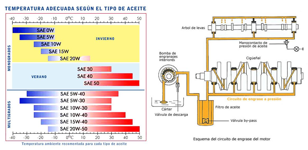 Categor as definiciones y tipos de aceite osmoauto for Viscosidad del aceite de motor